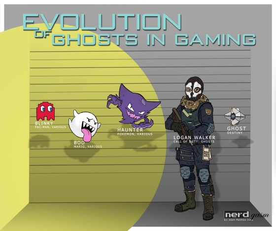 Ghost Evolution